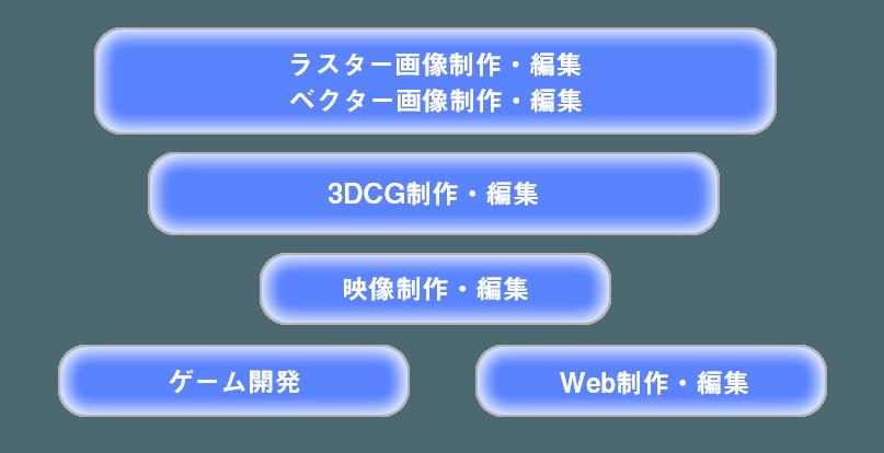 ゲーム開発/画像制作・編集(ベクター・ラスター)/3DCG制作・編集/映像制作・編集/Web制作・編集